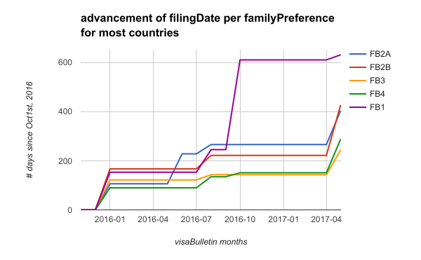 advancement of the filing date per family preference for most countries