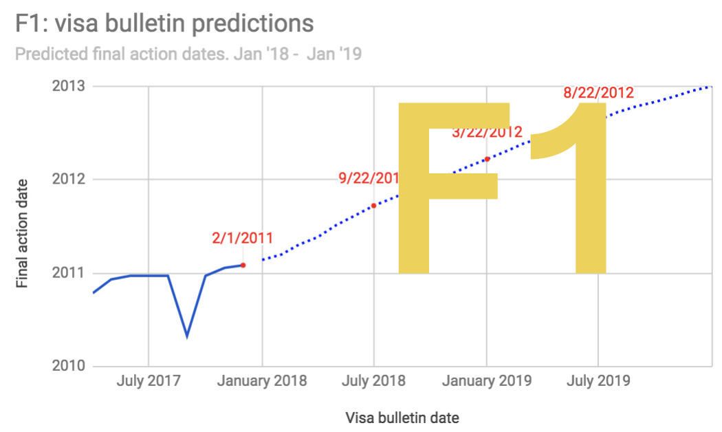 F1 Visa Bulletin Predictions