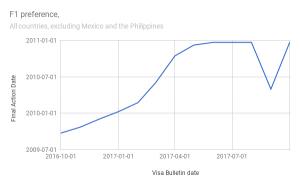 Visa Bulletin: October 2017 analysis