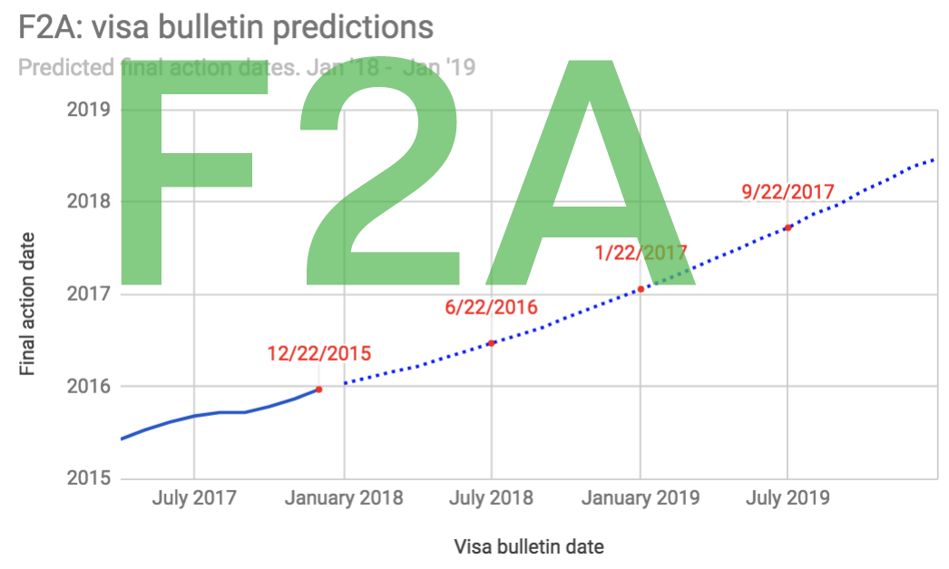 F2A Visa Bulletin Predictions