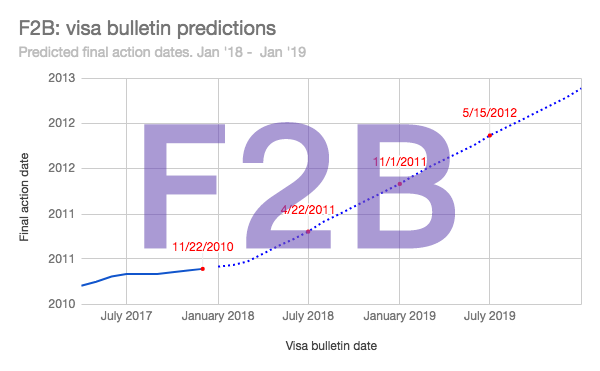 F2B Visa Bulletin Predictions