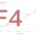 F4 Prediction
