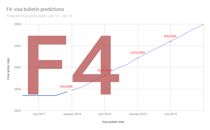 F4 - Visa Bulletin Predictions