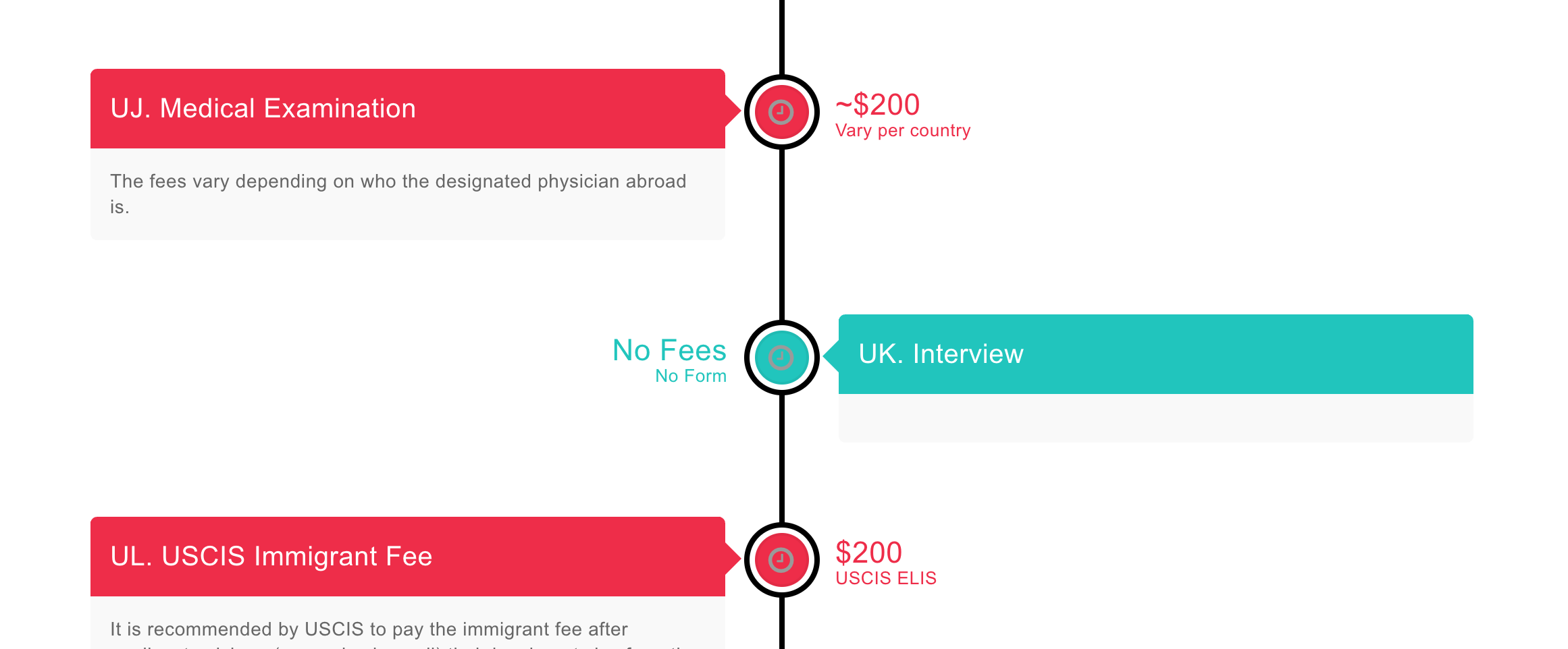 Green Card fees vary per country