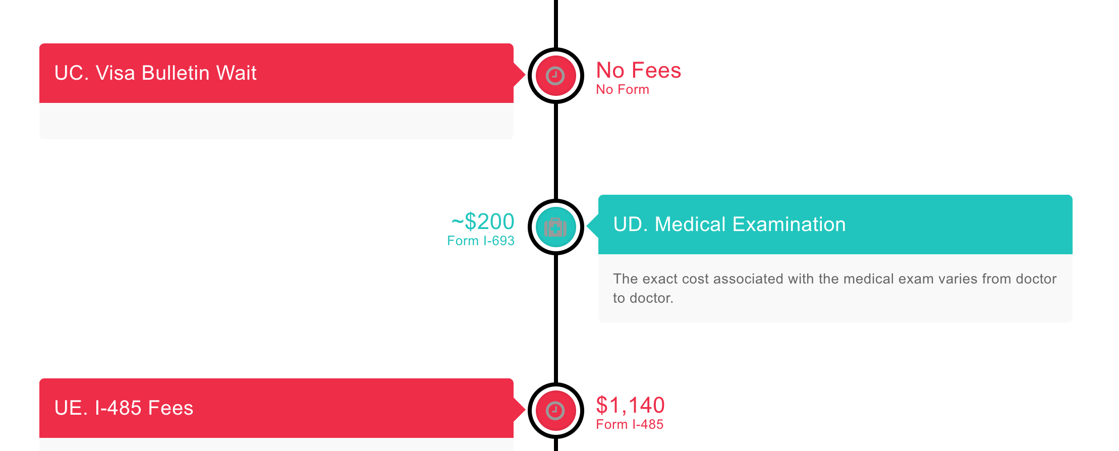 Process Fees Detail