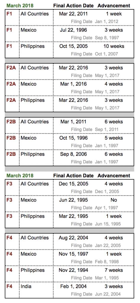 Visa Bulletin: March 2018 analysis