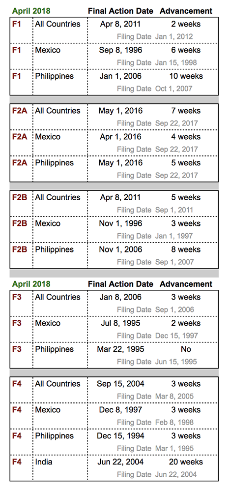 Visa Bulletin April 2018