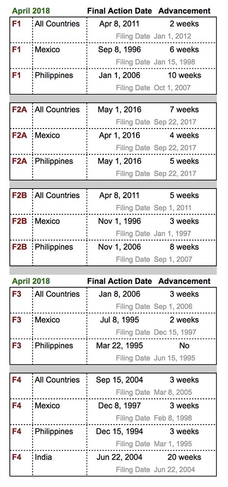 Visa Bulletin April 2018